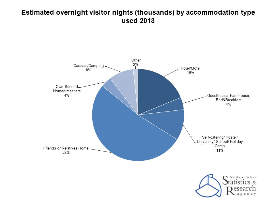 Estimated overnight visitor nights (thousands) by accommodation type used 2013