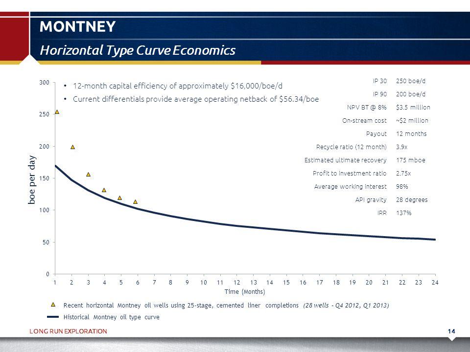 LONG RUN EXPLORATION MONTNEY 14 Horizontal Type Curve Economics IP 30250 boe/d IP 90200 boe/d NPV BT @ 8%$3.5 million On-stream cost~$2 million Payout