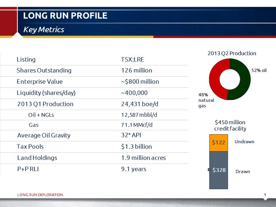 LONG RUN EXPLORATION LONG RUN PROFILE 1 Key Metrics ListingTSX:LRE Shares Outstanding126 million Enterprise Value~$800 million Liquidity (shares/day)~