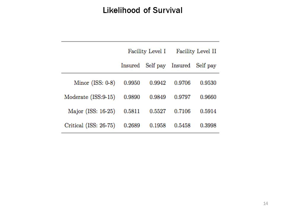 Likelihood of Survival 14