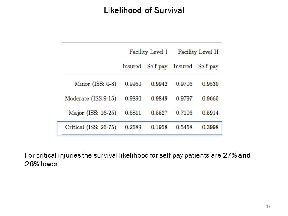 Likelihood of Survival 17 For critical injuries the survival likelihood for self pay patients are 27% and 28% lower