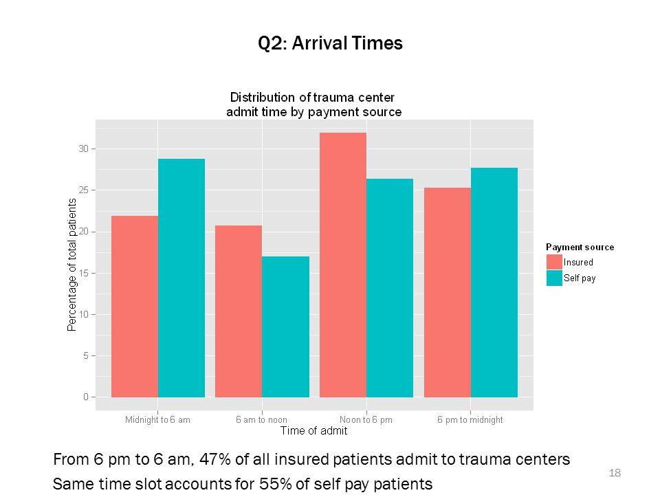 Q2: Arrival Times From 6 pm to 6 am, 47% of all insured patients admit to trauma centers Same time slot accounts for 55% of self pay patients 18