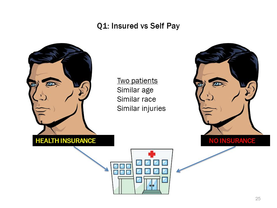 Q1: Insured vs Self Pay 25 Two patients Similar age Similar race Similar injuries HEALTH INSURANCE NO INSURANCE