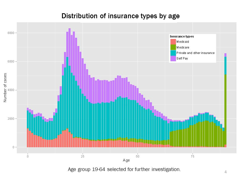 Age group 19-64 selected for further investigation. 4 Distribution of insurance types by age