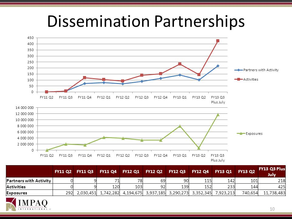 Dissemination Partnerships 10 FY11 Q2FY11 Q3FY11 Q4FY12 Q1FY12 Q2FY12 Q3FY12 Q4FY13 Q1FY13 Q2 FY13 Q3 Plus July Partners with Activity0971786990115142