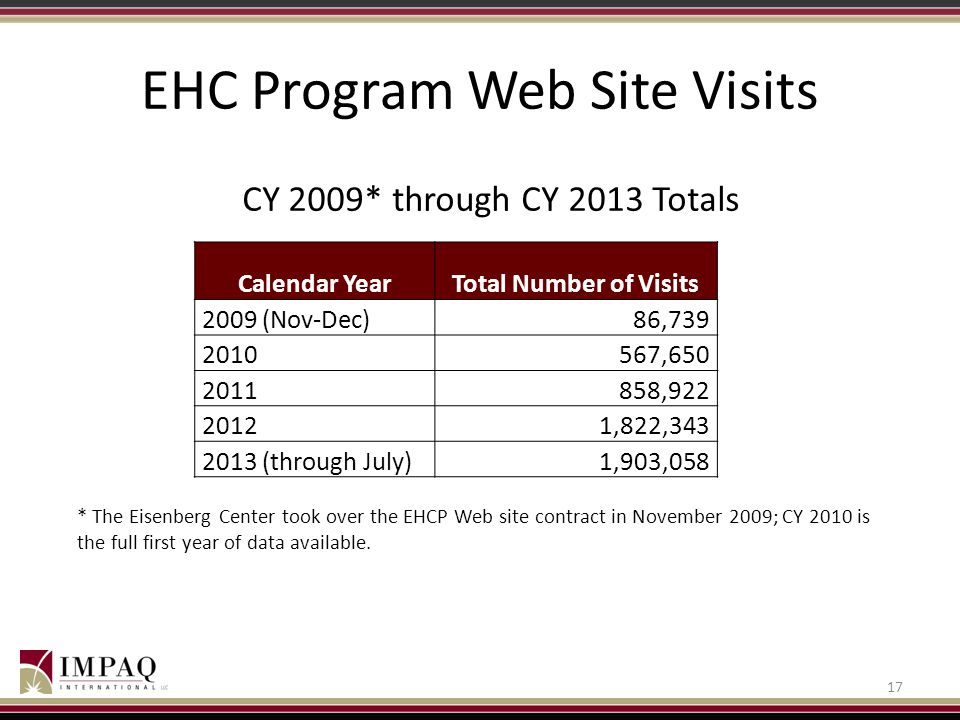 EHC Program Web Site Visits 17 CY 2009* through CY 2013 Totals Calendar YearTotal Number of Visits 2009 (Nov-Dec)86,739 2010567,650 2011858,922 20121,822,343 2013 (through July)1,903,058 * The Eisenberg Center took over the EHCP Web site contract in November 2009; CY 2010 is the full first year of data available.
