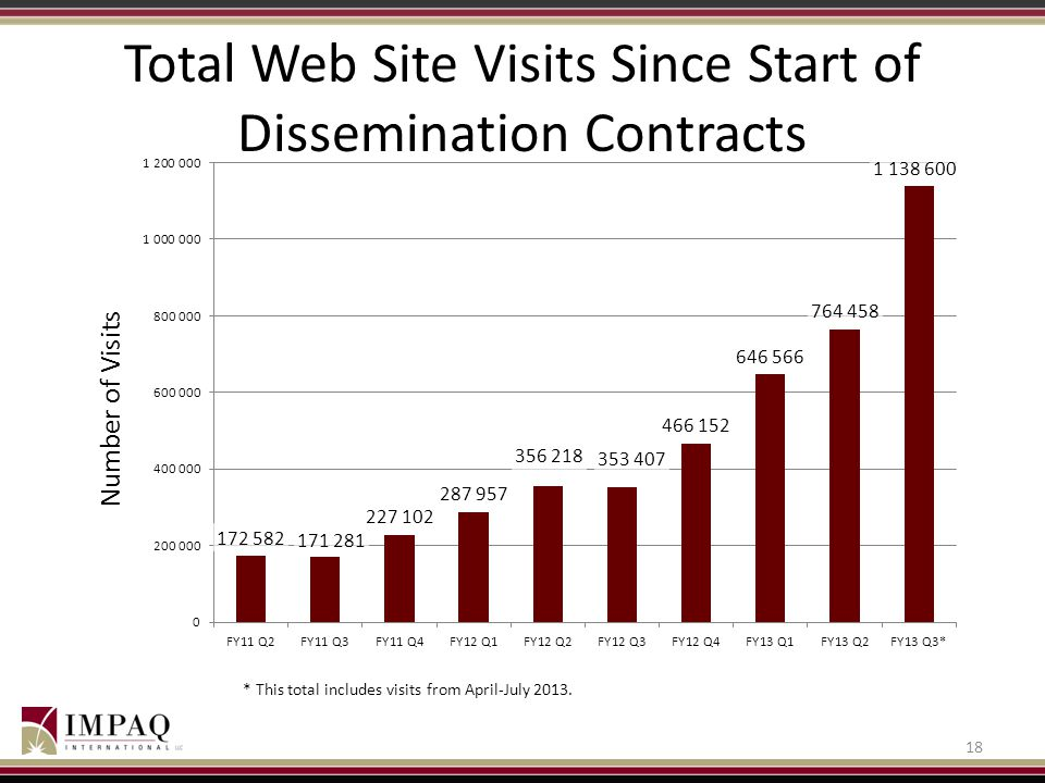Total Web Site Visits Since Start of Dissemination Contracts 18 * This total includes visits from April-July 2013.