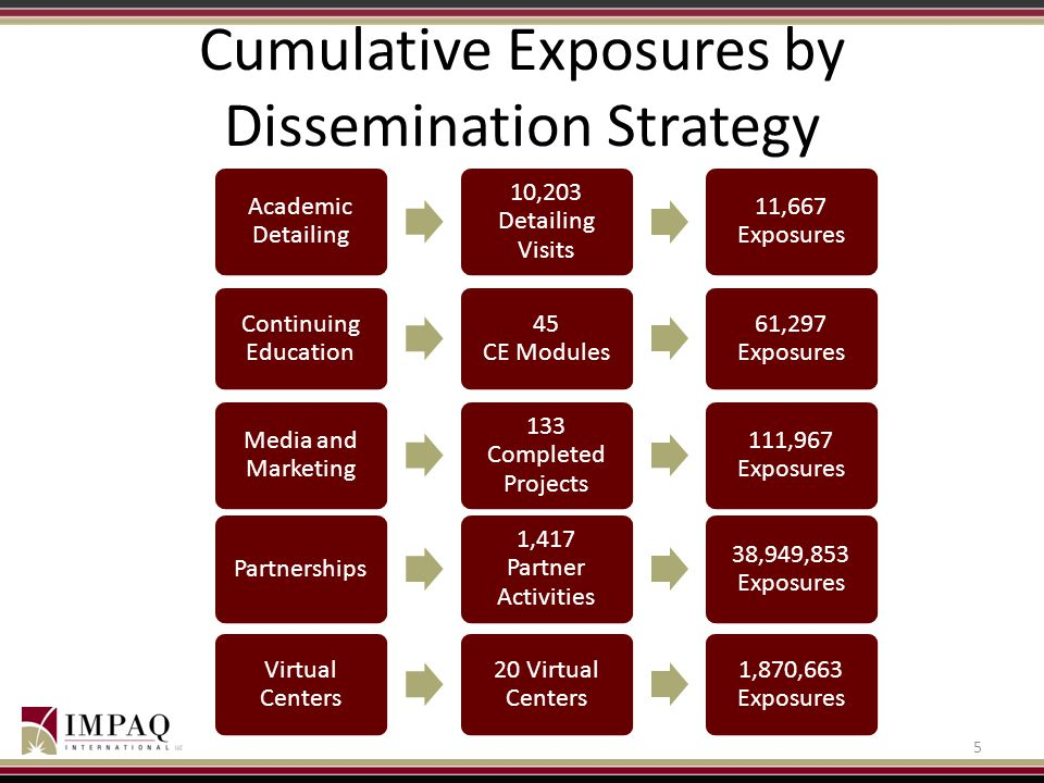 Cumulative Exposures by Dissemination Strategy 5 Continuing Education 45 CE Modules 61,297 Exposures Academic Detailing 10,203 Detailing Visits 11,667 Exposures Media and Marketing 133 Completed Projects 111,967 Exposures Partnerships 1,417 Partner Activities 38,949,853 Exposures Virtual Centers 20 Virtual Centers 1,870,663 Exposures