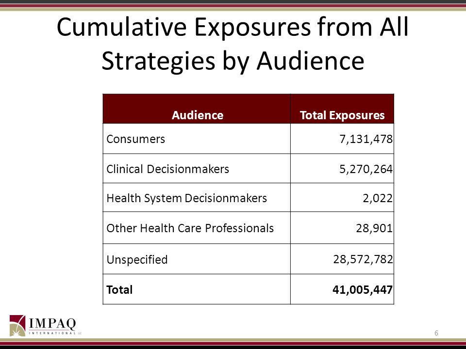 Cumulative Exposures from All Strategies by Audience AudienceTotal Exposures Consumers 7,131,478 Clinical Decisionmakers 5,270,264 Health System Decisionmakers 2,022 Other Health Care Professionals 28,901 Unspecified 28,572,782 Total 41,005,447 6