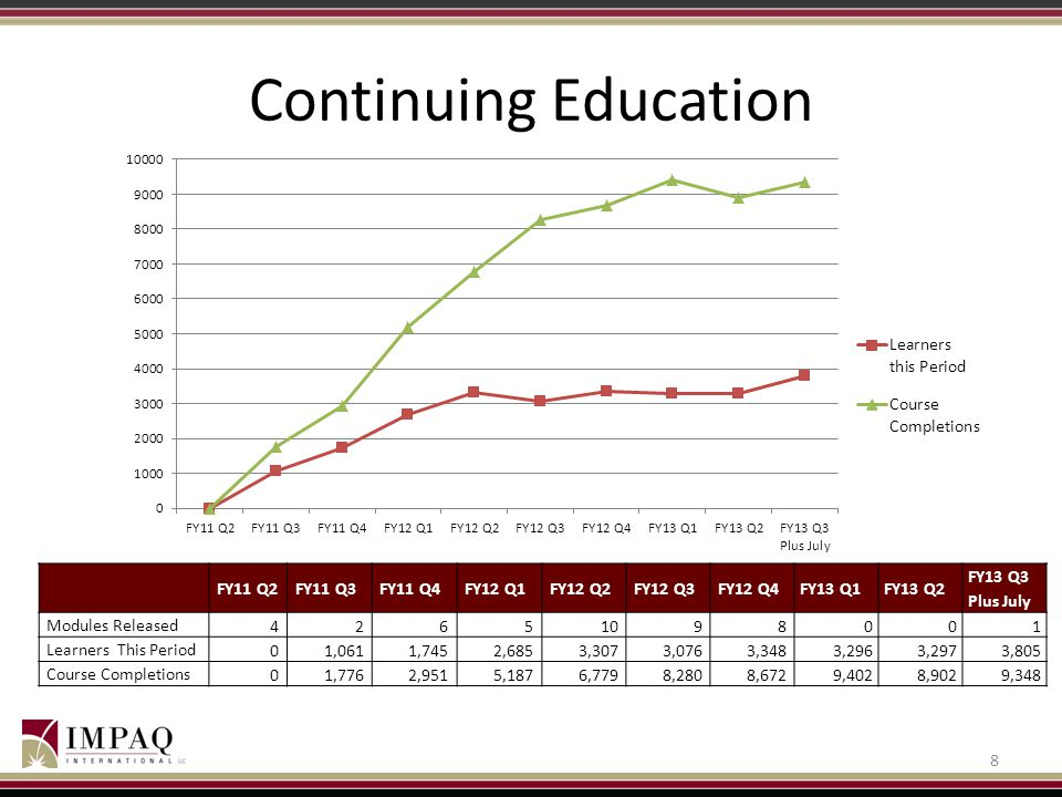 Continuing Education 8 FY11 Q2FY11 Q3FY11 Q4FY12 Q1FY12 Q2FY12 Q3FY12 Q4FY13 Q1FY13 Q2 FY13 Q3 Plus July Modules Released 42651098001 Learners This Pe