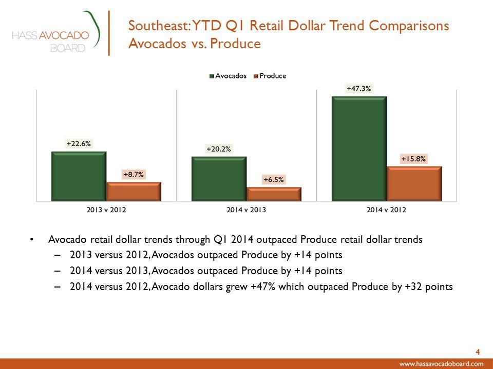 Southeast: YTD Q1 Retail Dollar Trend Comparisons Avocados vs.