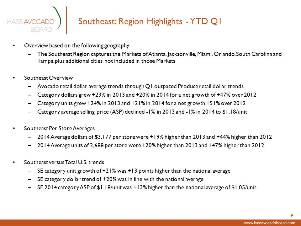 Southeast: Region Highlights - YTD Q1 Overview based on the following geography: – The Southeast Region captures the Markets of Atlanta, Jacksonville, Miami, Orlando, South Carolina and Tampa, plus additional cities not included in those Markets Southeast Overview – Avocado retail dollar average trends through Q1 outpaced Produce retail dollar trends – Category dollars grew +23% in 2013 and +20% in 2014 for a net growth of +47% over 2012 – Category units grew +24% in 2013 and +21% in 2014 for a net growth +51% over 2012 – Category average selling price (ASP) declined -1% in 2013 and -1% in 2014 to $1.18/unit Southeast Per Store Averages – 2014 Average dollars of $3,177 per store were +19% higher than 2013 and +44% higher than 2012 – 2014 Average units of 2,688 per store were +20% higher than 2013 and +47% higher than 2012 Southeast versus Total U.S.