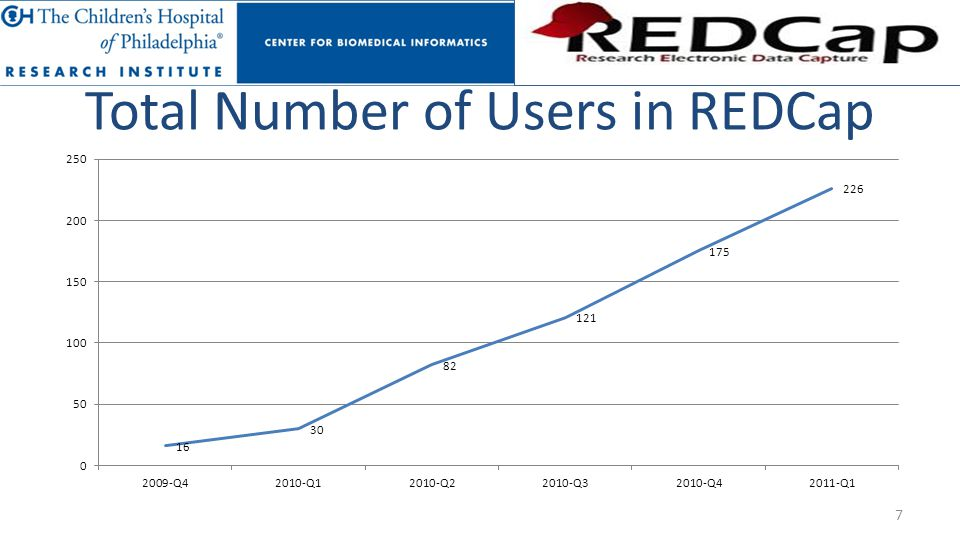 Total Number of Users in REDCap 7