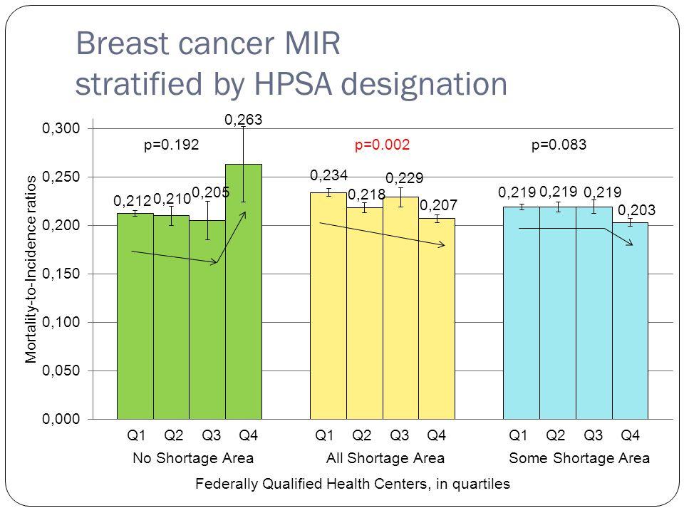 Breast cancer MIR stratified by HPSA designation Q1 Q2 Q3 Q4 p=0.192p=0.002p=0.083