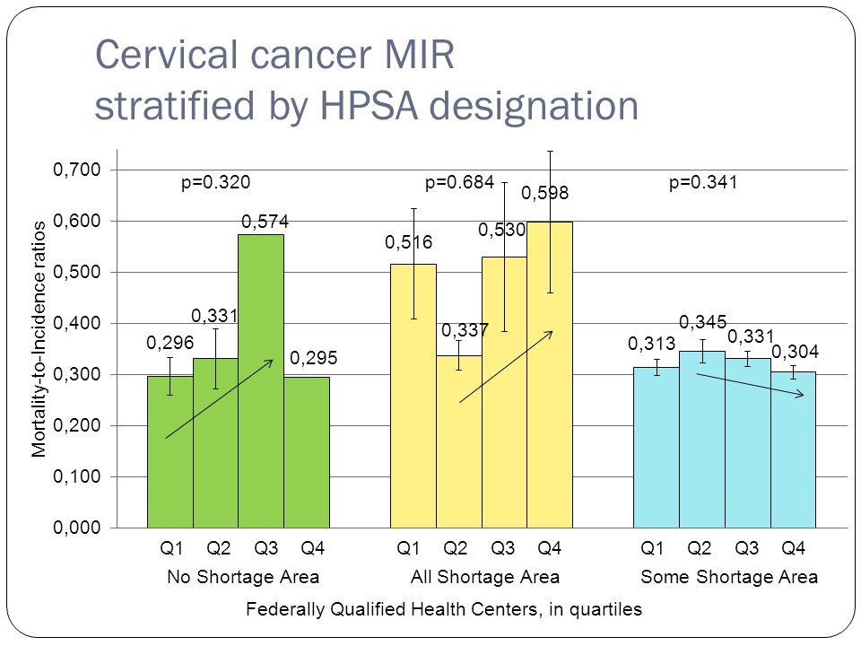 Cervical cancer MIR stratified by HPSA designation Q1 Q2 Q3 Q4 p=0.320p=0.684p=0.341