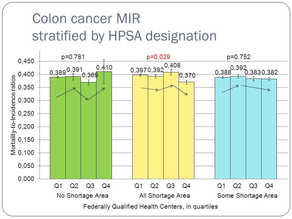 Colon cancer MIR stratified by HPSA designation Q1 Q2 Q3 Q4 p=0.781p=0.029p=0.752