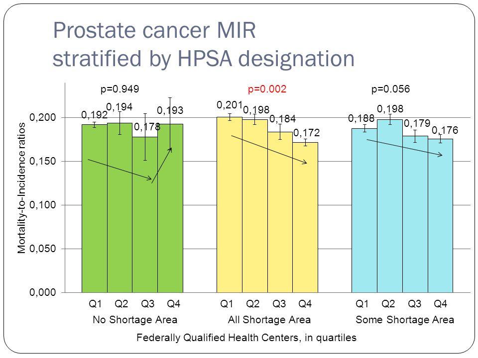 Prostate cancer MIR stratified by HPSA designation Q1 Q2 Q3 Q4 p=0.949p=0.002p=0.056