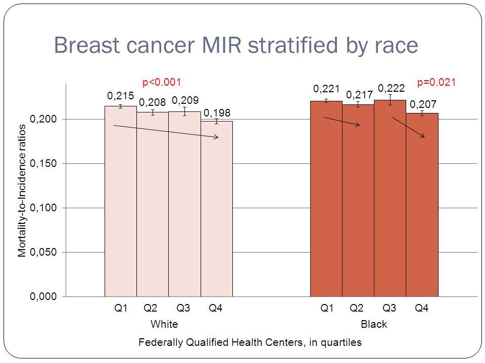 Breast cancer MIR stratified by race Q1 Q2 Q3 Q4 p<0.001p=0.021 Q1 Q2 Q3 Q4