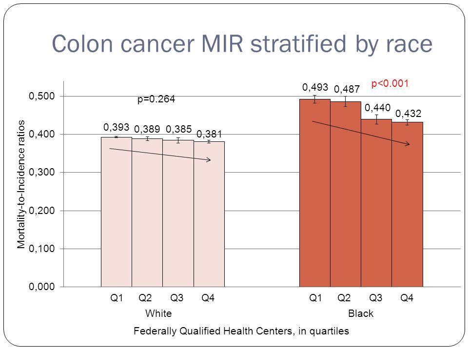 Colon cancer MIR stratified by race Q1 Q2 Q3 Q4 p=0.264 p<0.001 Q1 Q2 Q3 Q4