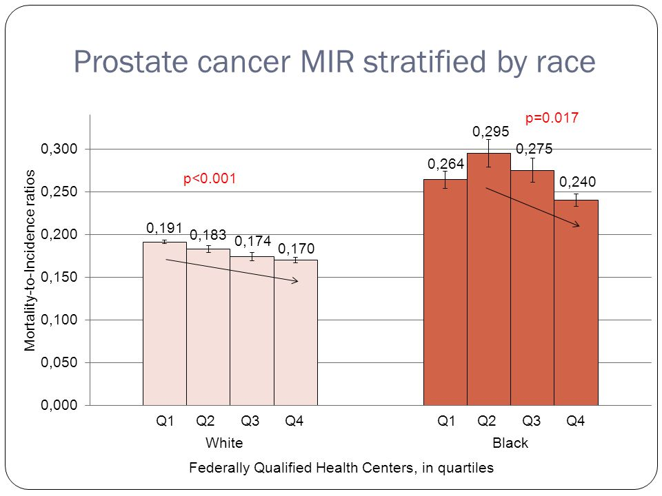 Prostate cancer MIR stratified by race Q1 Q2 Q3 Q4 p<0.001 p=0.017 Q1 Q2 Q3 Q4