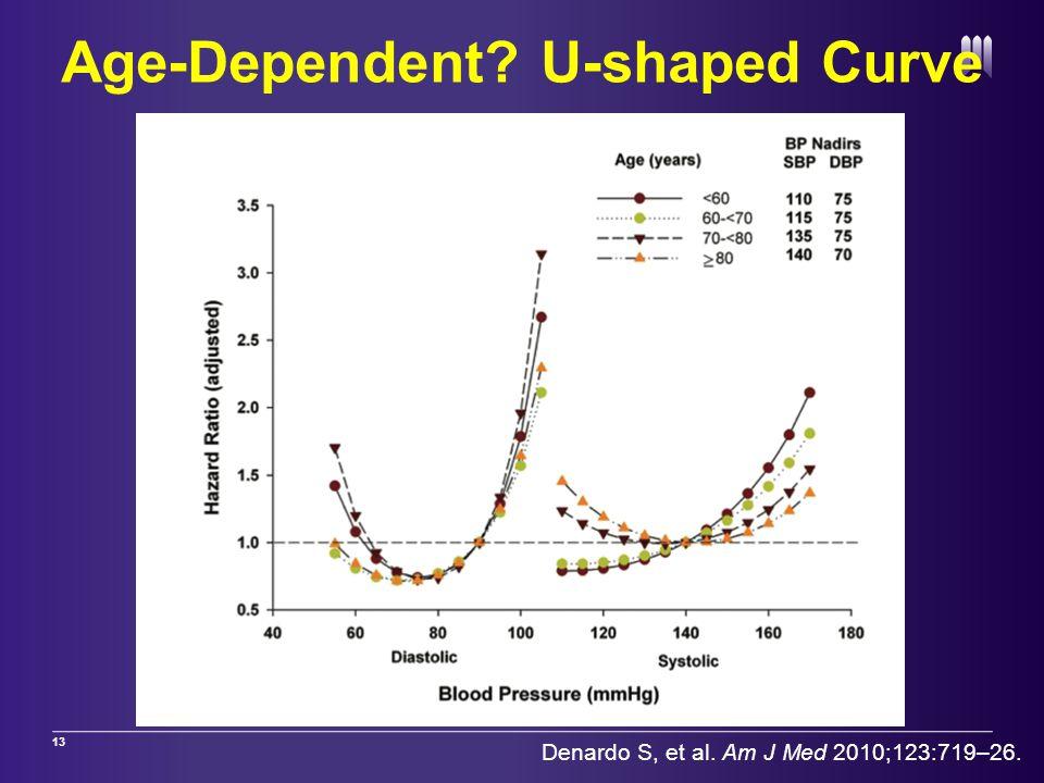 Age-Dependent? U-shaped Curve 13 Denardo S, et al. Am J Med 2010;123:719–26.