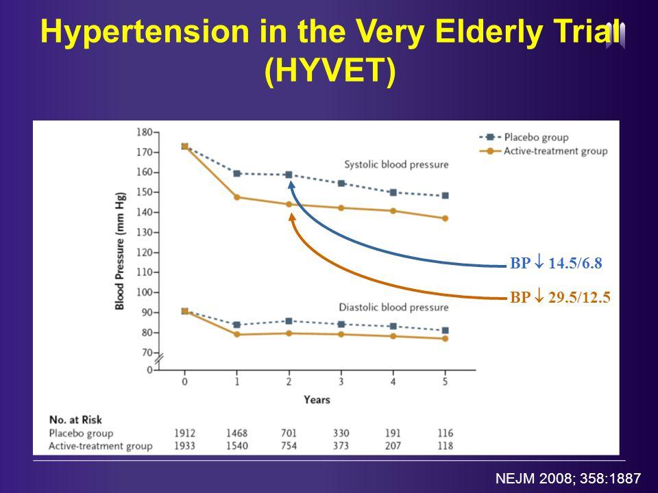 BP  29.5/12.5 BP  14.5/6.8 NEJM 2008; 358:1887 Hypertension in the Very Elderly Trial (HYVET)
