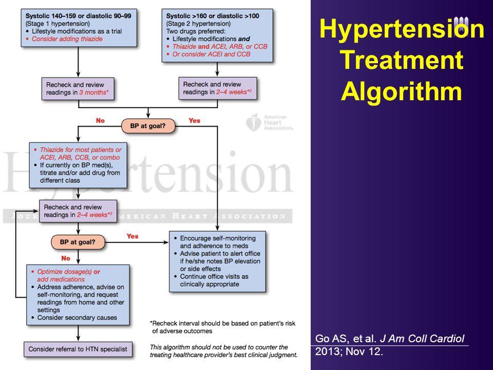 Hypertension Treatment Algorithm 39 Go AS, et al. J Am Coll Cardiol 2013; Nov 12.
