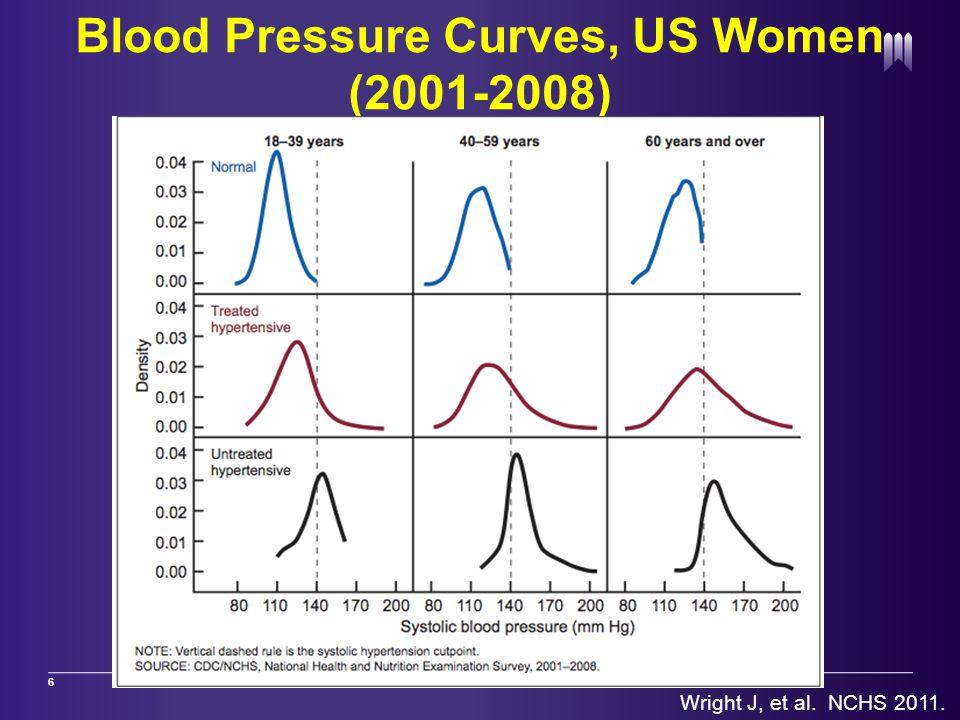 Blood Pressure Curves, US Women (2001-2008) 6 Wright J, et al. NCHS 2011.