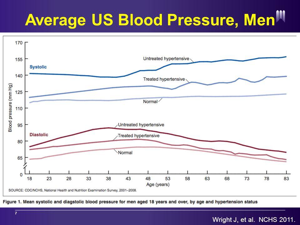 7 Average US Blood Pressure, Men Wright J, et al. NCHS 2011.