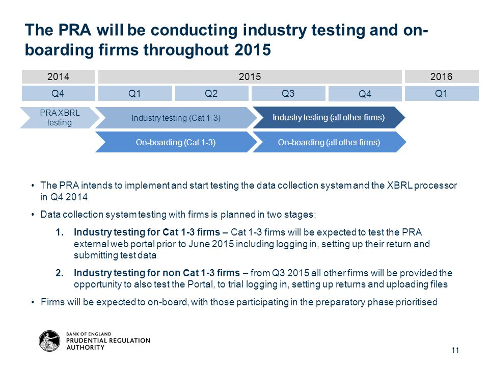 11 The PRA intends to implement and start testing the data collection system and the XBRL processor in Q4 2014 Data collection system testing with fir