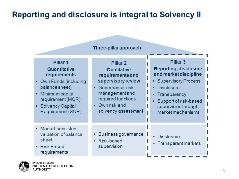 Three-pillar approach Pillar 2Pillar 3 Reporting and disclosure is integral to Solvency II 3 Pillar 1 Quantitative requirements Own Funds (including b