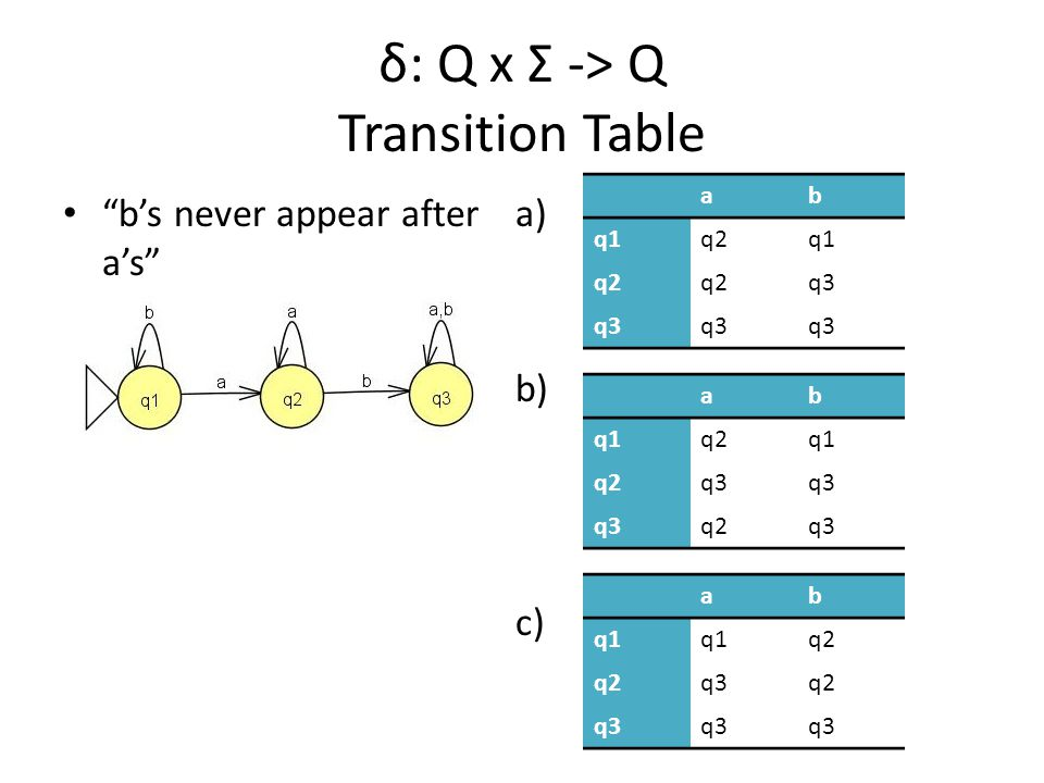 a) s b) s c) s δ: Q x Σ -> Q Transition Table b's never appear after a's ab q1q2q1 q2 q3 ab q1q2q1 q2q3 q2q3 ab q1 q2 q3q2 q3