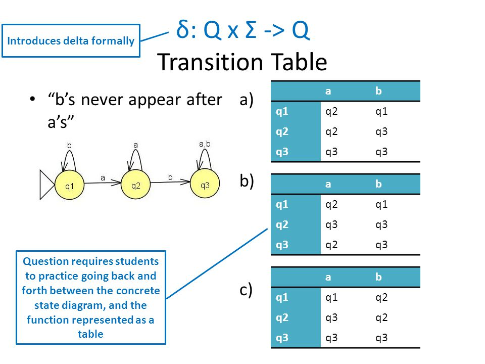 a) s b) s c) s δ: Q x Σ -> Q Transition Table b's never appear after a's ab q1q2q1 q2 q3 ab q1q2q1 q2q3 q2q3 ab q1 q2 q3q2 q3 Introduces delta formally Question requires students to practice going back and forth between the concrete state diagram, and the function represented as a table