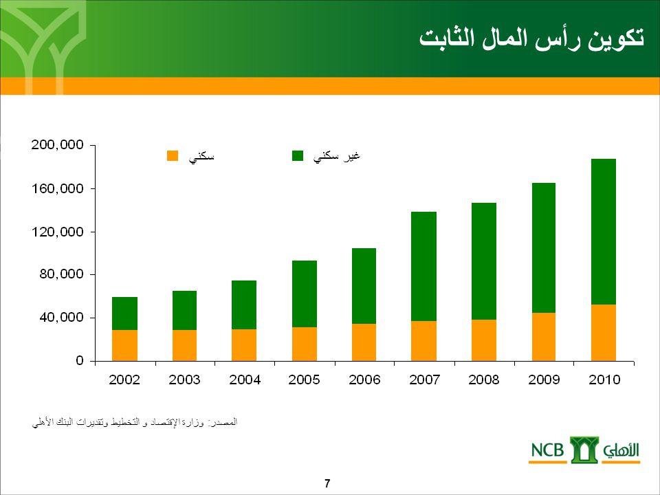 التمويل البنكي لقطاع الإنشاء 8 الإئتمان لقطاع الإنشاء الحصه % المصدر: ساما وتقديرات البنك الأهلي