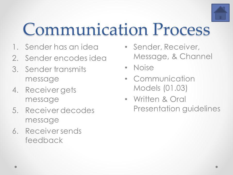 Communication Process 1.Sender has an idea 2.Sender encodes idea 3.Sender transmits message 4.Receiver gets message 5.Receiver decodes message 6.Receiver sends feedback Sender, Receiver, Message, & Channel Noise Communication Models (01.03) Written & Oral Presentation guidelines