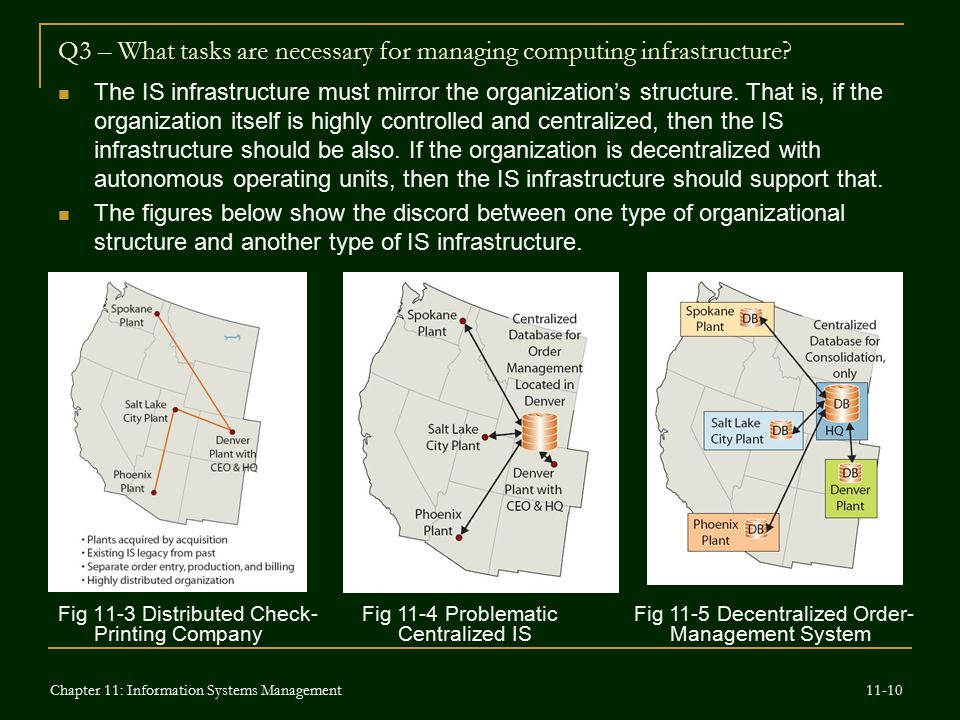 Q3 – What tasks are necessary for managing computing infrastructure? Fig 11-3 Distributed Check- Printing Company Fig 11-4 Problematic Centralized IS