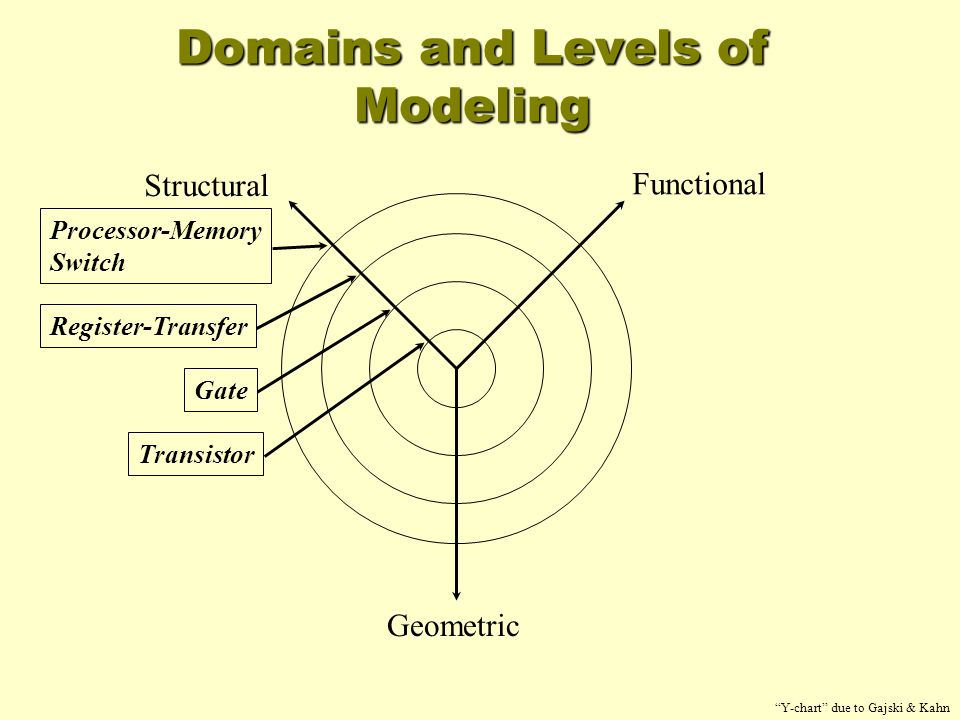 "Domains and Levels of Modeling Functional Structural Geometric Processor-Memory Switch Register-Transfer Gate Transistor ""Y-chart"" due to Gajski & Kah"