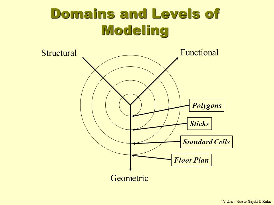 Functional Simulator Program simulating behavior of design –Match interfaces –Use any language or algorithm Can use to develop external HW or SW Graphics examples –SGI modified software OpenGL –UNC process-per-board