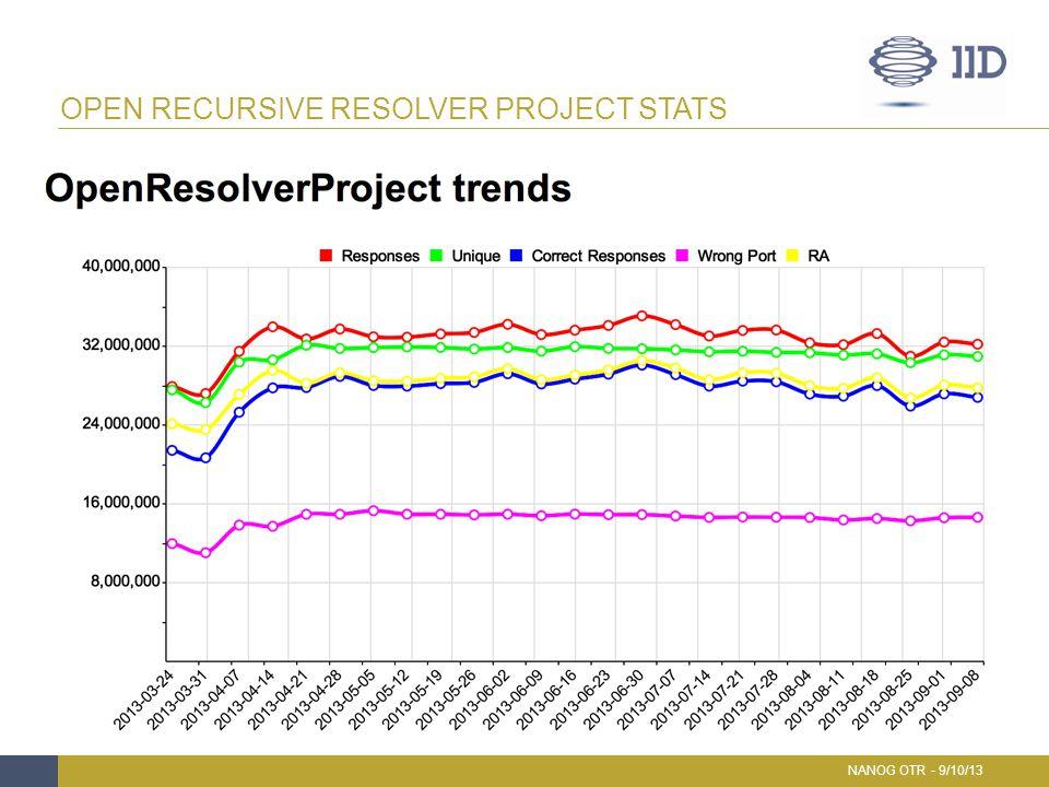 OPEN RECURSIVE RESOLVER PROJECT STATS NANOG OTR - 9/10/13