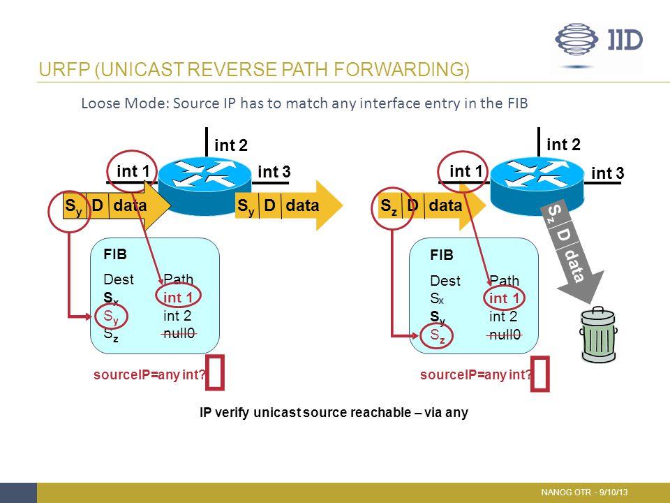 URFP (UNICAST REVERSE PATH FORWARDING) NANOG OTR - 9/10/13 S z D data FIB DestPath S x int1 S y 2 S z null0 int1 2 3 int1 2 3 FIB DestPath S int1 S y