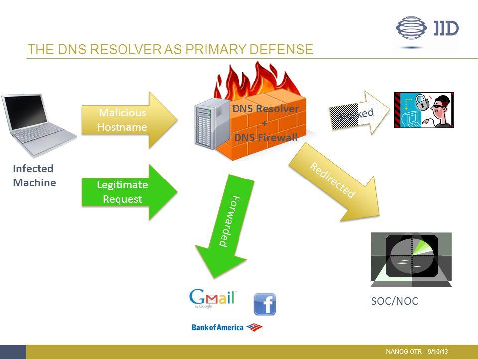 THE DNS RESOLVER AS PRIMARY DEFENSE NANOG OTR - 9/10/13 Malicious Hostname Malicious Hostname Redirected DNS Resolver + DNS Firewall SOC/NOC Blocked B