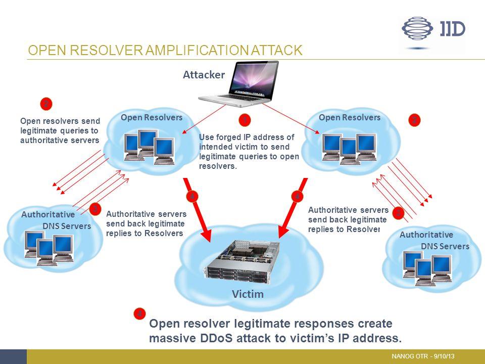 OPEN RESOLVER AMPLIFICATION ATTACK NANOG OTR - 9/10/13 Attacker Victim 12 Open resolvers send legitimate queries to authoritative servers 2 Authoritat