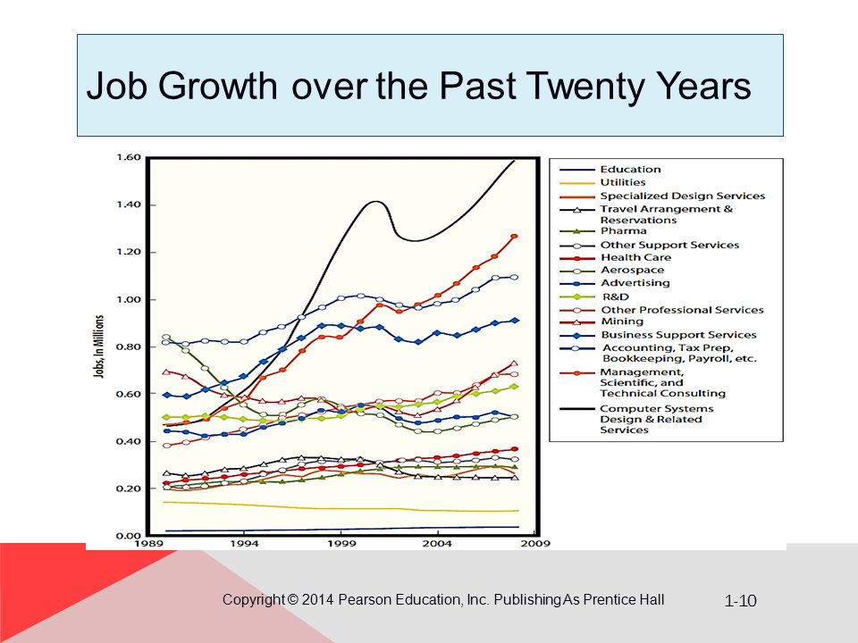 1-10 Job Growth over the Past Twenty Years Copyright © 2014 Pearson Education, Inc. Publishing As Prentice Hall