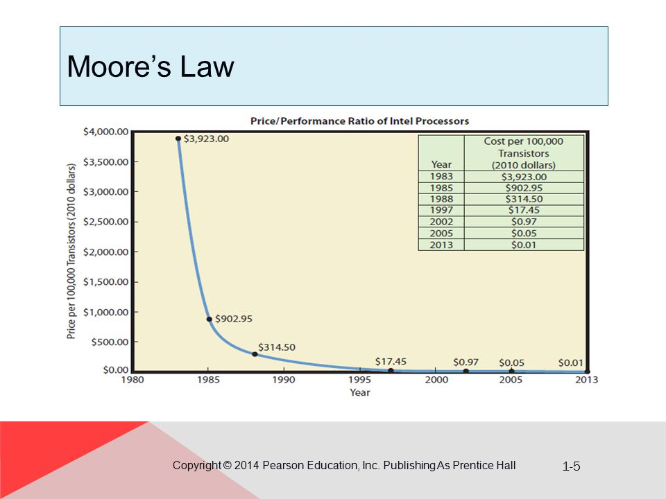 1-5 Moore's Law Copyright © 2014 Pearson Education, Inc. Publishing As Prentice Hall