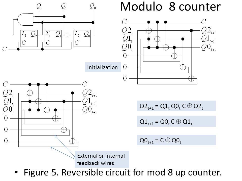 Modulo 8 counter Figure 5. Reversible circuit for mod 8 up counter. Q2 t+1 = Q1 t Q0 t C  Q2 t Q1 t+1 = Q0 t C  Q1 t Q0 t+1 = C  Q0 t initializatio
