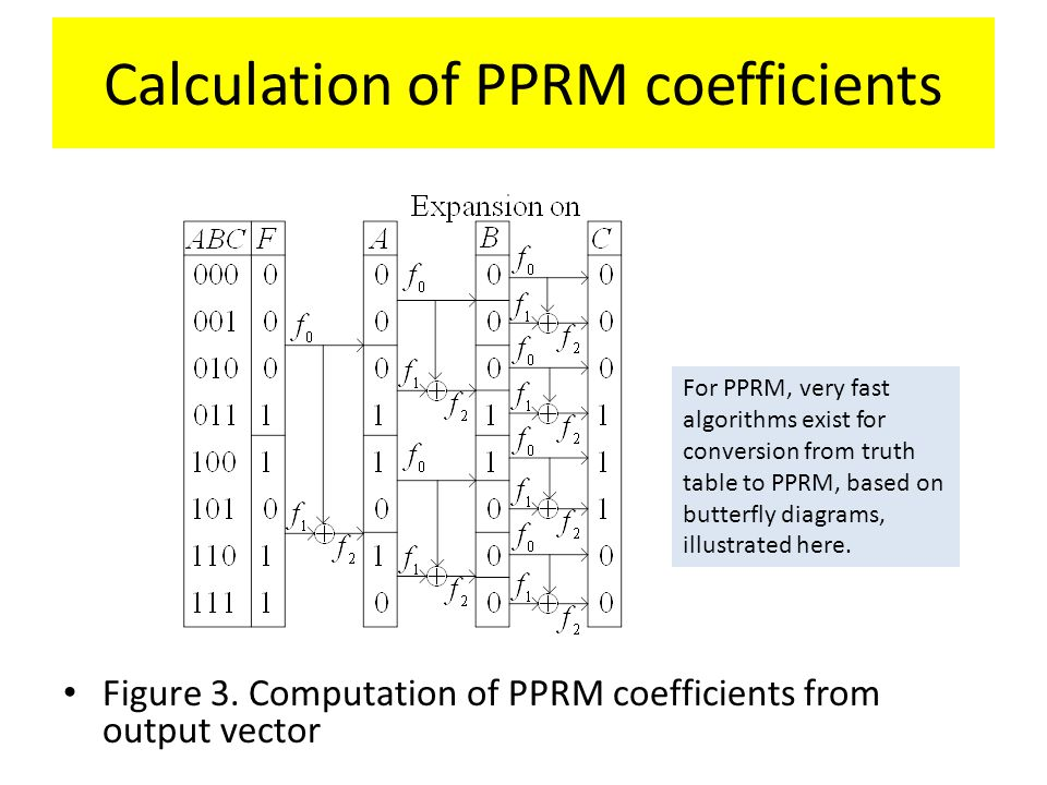Calculation of PPRM coefficients Figure 3. Computation of PPRM coefficients from output vector For PPRM, very fast algorithms exist for conversion fro