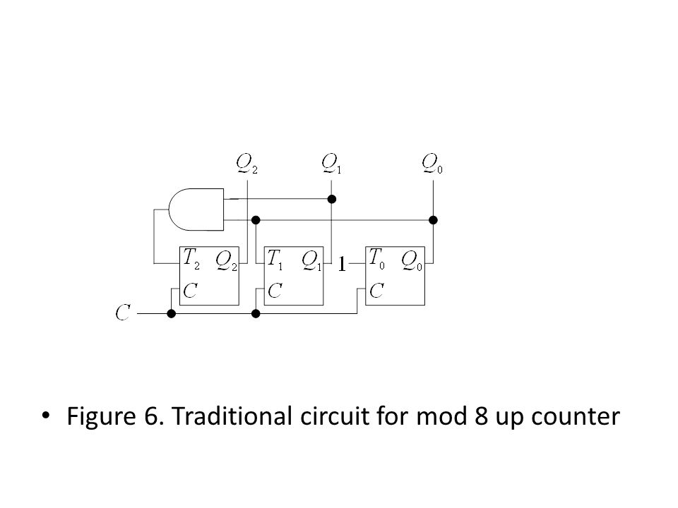 Figure 6. Traditional circuit for mod 8 up counter