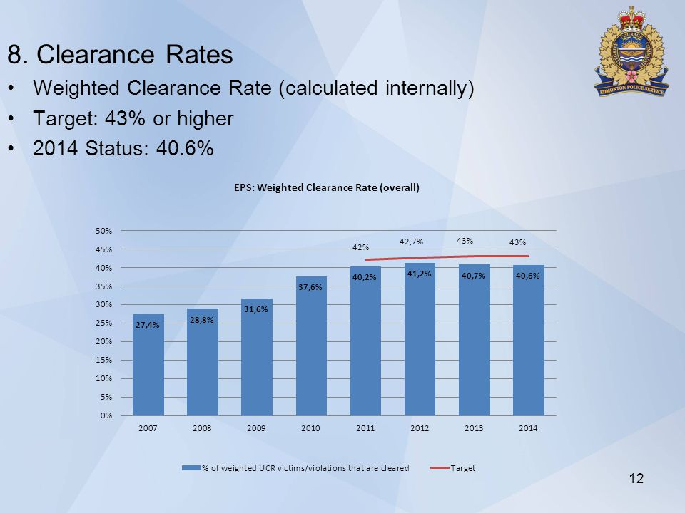 8. Clearance Rates Weighted Clearance Rate (calculated internally) Target: 43% or higher 2014 Status: 40.6% 12