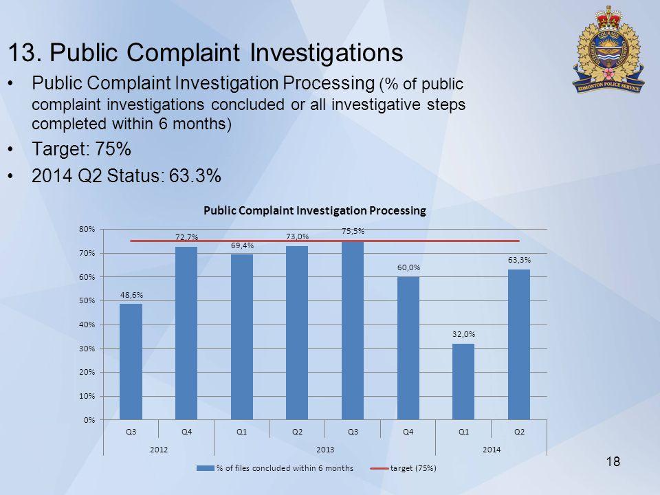 13. Public Complaint Investigations Public Complaint Investigation Processing (% of public complaint investigations concluded or all investigative ste