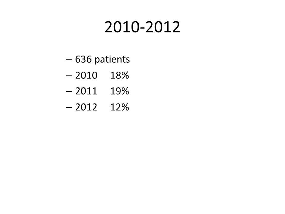 2010-2012 – 636 patients – 2010 18% – 2011 19% – 2012 12%